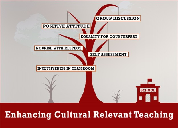 culturally relevant teaching,tips on social and emotional learning, tips for schools and teachers,jumbodium.com,school admission online,