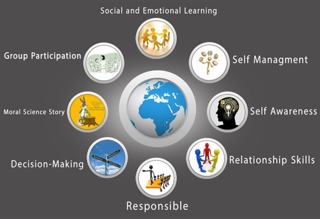 tips on social and emotional learning, tips for schools and teachers,jumbodium.com,school admission online,